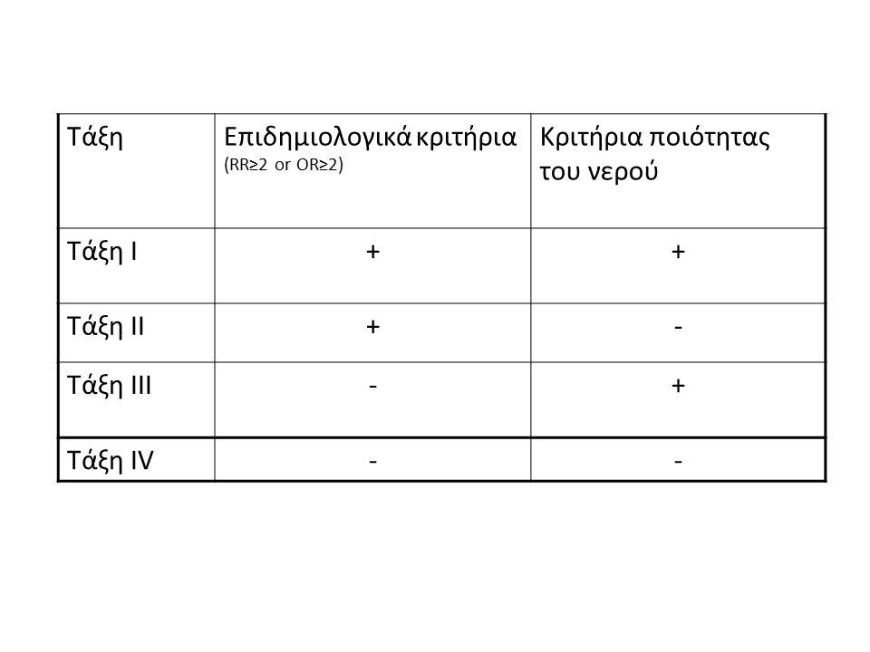 ΤάξηΕπιδημιολογικά κριτήρια (RR≥2 or OR≥2) Κριτήρια ποιότητας του νερού Τάξη Ι++ Τάξη ΙΙ+- Τάξη ΙΙΙ-+ Τάξη ΙV--