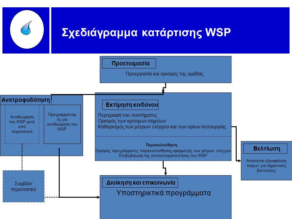 Οργάνωση της ομάδας Σύσταση της ομάδας που θα ετοιμάσει το Πρόγραμμα διαχείρισης της ασφάλειας των συστημάτων νερού Καταγραφή και περιγραφή του συστήματος Δημιουργία διαγράμματος ροής.