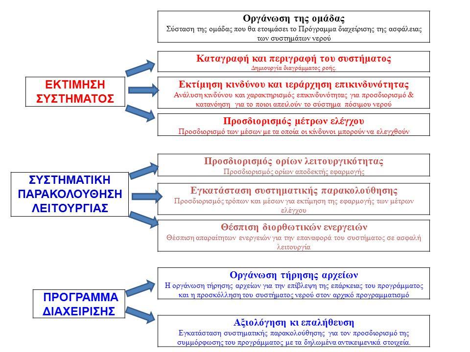 Κυριότερες διεργασίες στην επεξεργασία του νερού (Unit processes) Προκαταρκτική εσχάρωση (Preliminary screening) Αποθήκευση (Storage) Εσχάρωση και κοσκίνιση (Screening and microstraining) Αερισμός (Aeration) Διαύγαση (Clarification): – Κροκύδωση (Coagulation) – Συσσωμάτωση (Flocculation) – Ιζηματοποίηση (Sedimentation) Διήθηση (Filtration) Ρύθμιση οξύτητας (pH adjustment) Απολύμανση (Disinfection) Αποσκλήρυνση και άλλες τριτοβάθμιες επεξεργασίες (Softening and other tertiary processes)