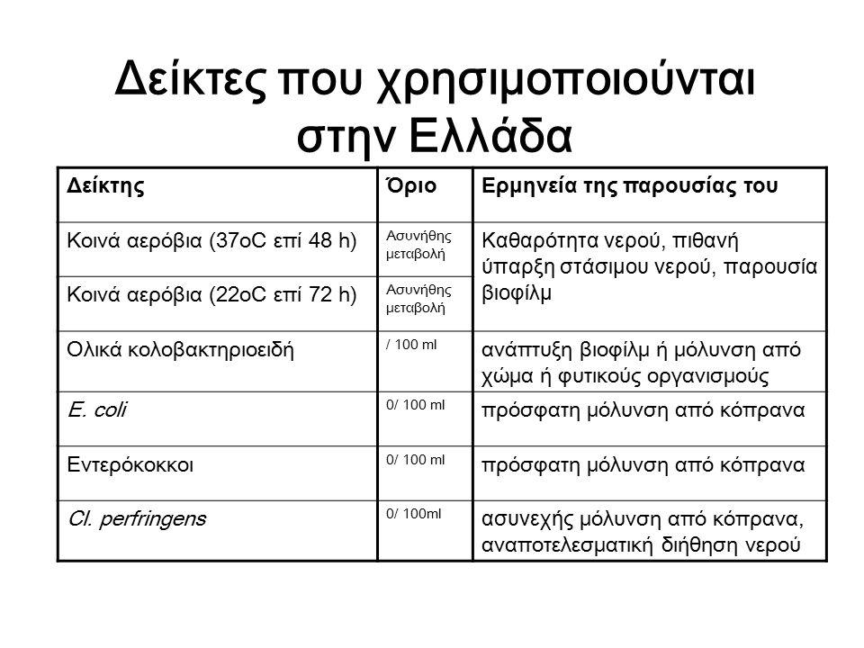 Δείκτες που χρησιμοποιούνται στην Ελλάδα ΔείκτηςΌριοΕρμηνεία της παρουσίας του Κοινά αερόβια (37oC επί 48 h) Ασυνήθης μεταβολή Καθαρότητα νερού, πιθαν