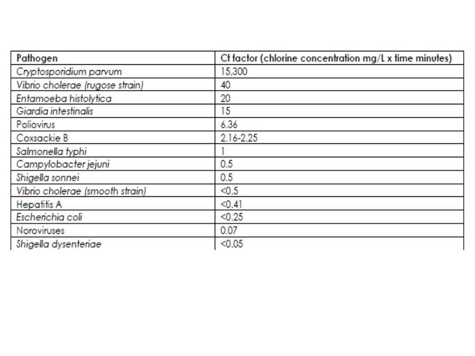 Μέθοδοι απολύμανσης του πόσιμου νερού Κυριότερες μέθοδοι Χλωρίωση Χλωραμίνες Οζόνωση (O 3 ) Υπεριώδης ακτινοβολία (UV) Άλλες μέθοδοι Διοξείδιο του χλωρίου (ClO 2 ) Υπερμαγγανικό κάλι Νανοδιήθηση