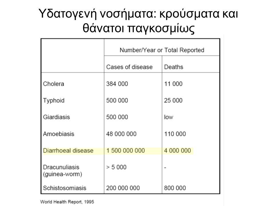 Κατηγορίες νοσημάτων που σχετίζονται με το νερό Υδατογενή νοσήματα (χολέρα, τυφοειδής πυρετός) Νοσήματα που οφείλονται σε ελλιπή ατομική καθαριότητα λόγω έλλειψης νερού (ψώρα) Νοσήματα που οφείλονται σε παράσιτα που μέρος του βιολογικού τους κύκλου γίνεται σε υδρόβιο οργανισμό (σχιστομίαση) Νοσήματα που μεταδίδονται από έντομα -υπόδοχα που για ένα μέρος του βιολογικού τους κύκλου απαραίτητο είναι το νερό (ελονοσία)