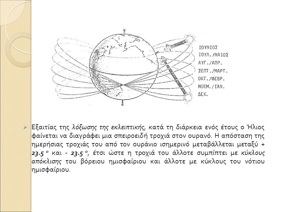  Εξαιτίας της λόξωσης της εκλειπτικής, κατά τη διάρκεια ενός έτους ο Ήλιος φαίνεται να διαγράφει μια σπειροειδή τροχιά στον ουρανό.