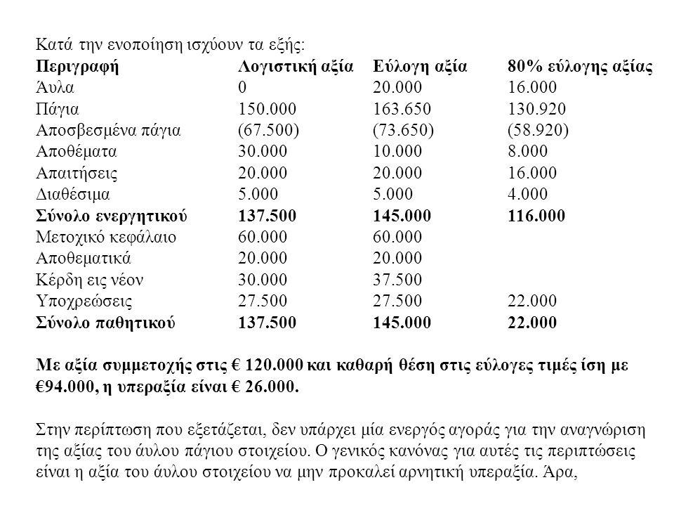 Κατά την ενοποίηση ισχύουν τα εξής: ΠεριγραφήΛογιστική αξίαΕύλογη αξία80% εύλογης αξίας Άυλα020.00016.000 Πάγια150.000163.650130.920 Αποσβεσμένα πάγια