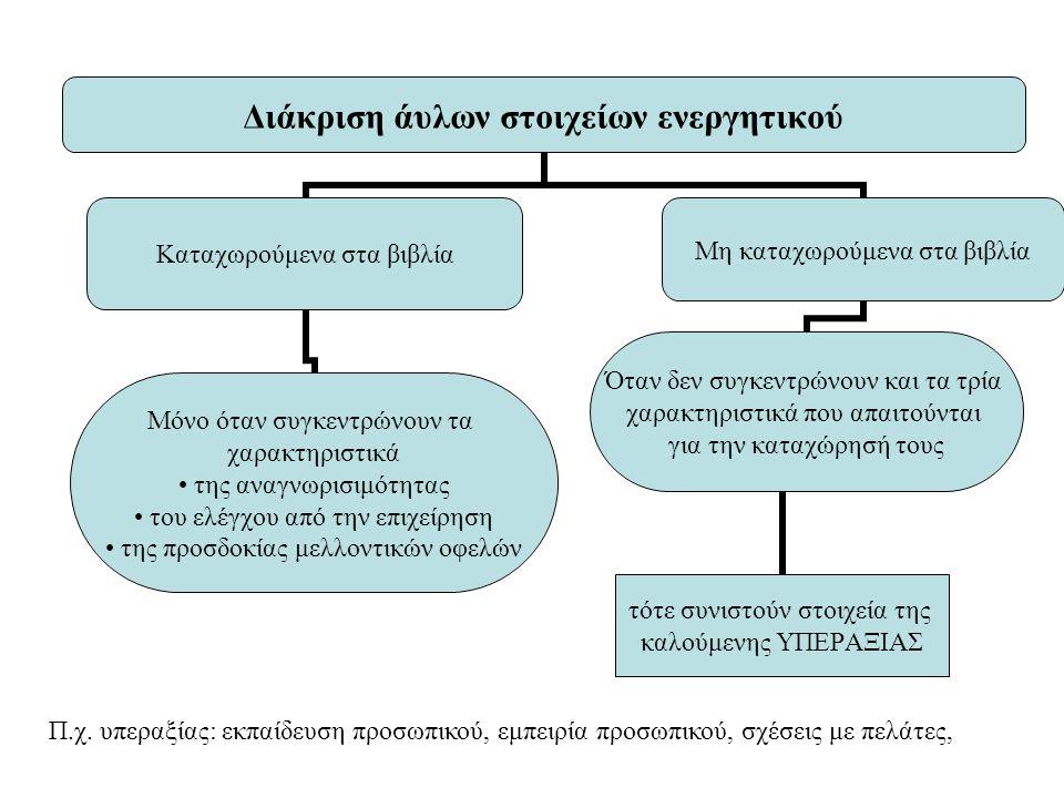 Διάκριση άυλων στοιχείων ενεργητικού Καταχωρούμενα στα βιβλία Μόνο όταν συγκεντρώνουν τα χαρακτηριστικά της αναγνωρισιμότητας του ελέγχου από την επιχ