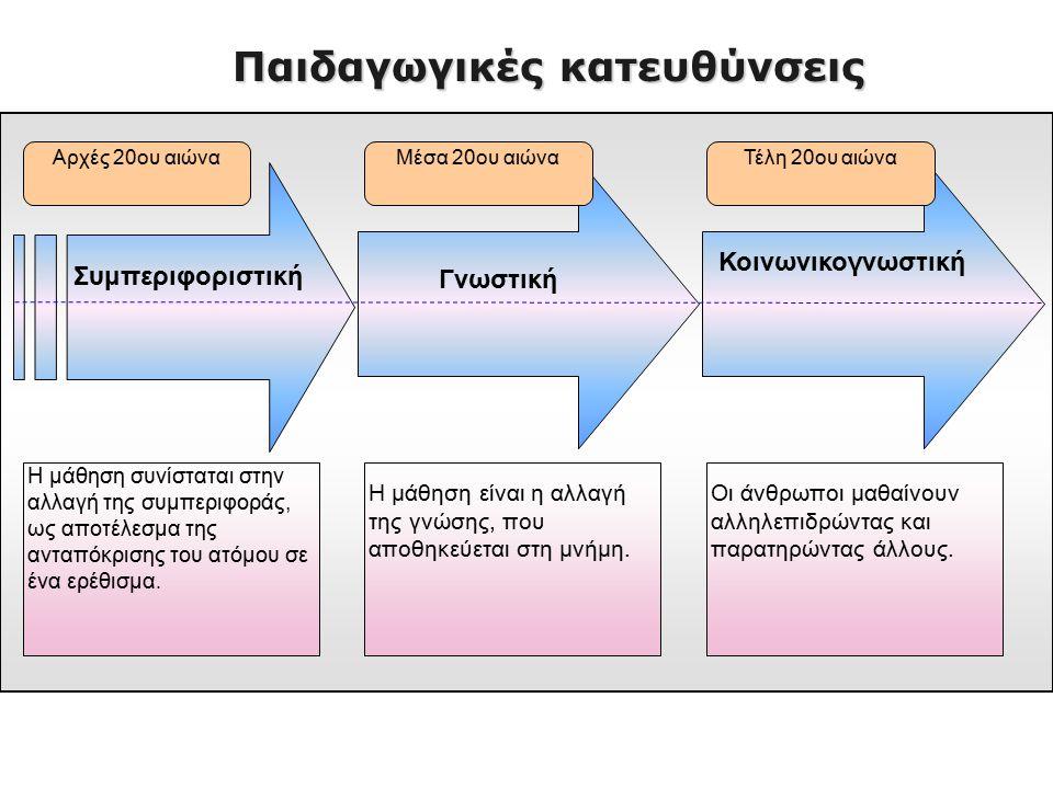 Συμπεριφοριστικές θεωρίες μάθησης ◘ ο συμπεριφορισμός δεν ενδιαφέρεται για την εσωτερική (τη νοητική) λειτουργία των υποκειμένων αλλά εστιάζει την προσοχή στην ανάλυση των χαρακτηριστικών εισόδου – εξόδου της ανθρώπινης συμπεριφοράς ◘ οι συνδέσεις ενισχύονται μέσω επαναλήψεων ◘ περισσότερες πιθανότητες επανάληψης οι θετικές (επιβράβευση) παρά οι αρνητικές (ποινή) συμπεριφορές [στοιχεία ανατροφοδότησης (feedback)] ◘ η συμπεριφορά διαμορφώνεται και ελέγχεται από τους περιβαλλοντικούς παράγοντες.