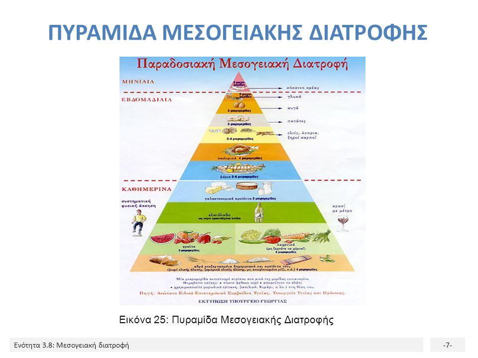 Ενότητα 3.8: Μεσογειακή διατροφή-7- Εικόνα 25: Πυραμίδα Μεσογειακής Διατροφής ΠΥΡΑΜΙΔΑ ΜΕΣΟΓΕΙΑΚΗΣ ΔΙΑΤΡΟΦΗΣ