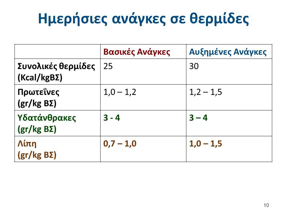 Ημερήσιες ανάγκες σε θερμίδες Βασικές ΑνάγκεςΑυξημένες Ανάγκες Συνολικές θερμίδες (Kcal/kgΒΣ) 2530 Πρωτεΐνες (gr/kg ΒΣ) 1,0 – 1,21,2 – 1,5 Υδατάνθρακες (gr/kg ΒΣ) 3 - 43 – 4 Λίπη (gr/kg ΒΣ) 0,7 – 1,01,0 – 1,5 10