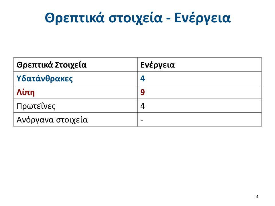 Θρεπτικά στοιχεία - Ενέργεια Θρεπτικά ΣτοιχείαΕνέργεια Υδατάνθρακες4 Λίπη9 Πρωτεΐνες4 Ανόργανα στοιχεία- 4