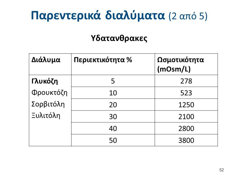 Παρεντερικά διαλύματα (2 από 5) Υδατανθρακες 52 ΔιάλυμαΠεριεκτικότητα %Ωσμοτικότητα (mOsm/L) Γλυκόζη Φρουκτόζη Σορβιτόλη Ξυλιτόλη 5278 10523 201250 302100 402800 503800