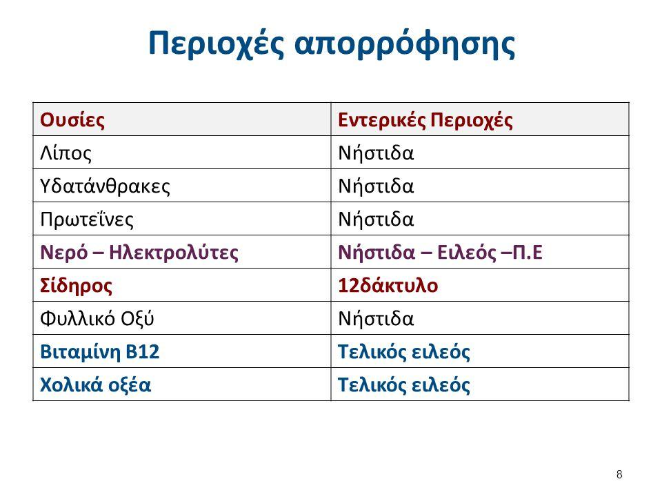 Περιοχές απορρόφησης ΟυσίεςΕντερικές Περιοχές ΛίποςΝήστιδα ΥδατάνθρακεςΝήστιδα ΠρωτεΐνεςΝήστιδα Νερό – ΗλεκτρολύτεςΝήστιδα – Ειλεός –Π.Ε Σίδηρος12δάκτυλο Φυλλικό ΟξύΝήστιδα Βιταμίνη Β12Τελικός ειλεός Χολικά οξέαΤελικός ειλεός 8