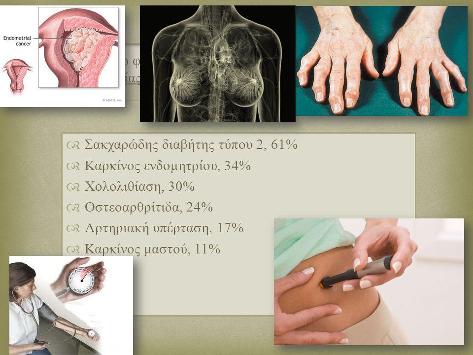   Σακχαρώδης διαβήτης τύπου 2, 61%  Καρκίνος ενδομητρίου, 34%  Χολολιθίαση, 30%  Οστεοαρθρίτιδα, 24%  Αρτηριακή υπέρταση, 17%  Καρκίνος μαστού, 11% Παρακάτω φαίνονται οι κυριότερες επιπλοκές της παχυσαρκίας.