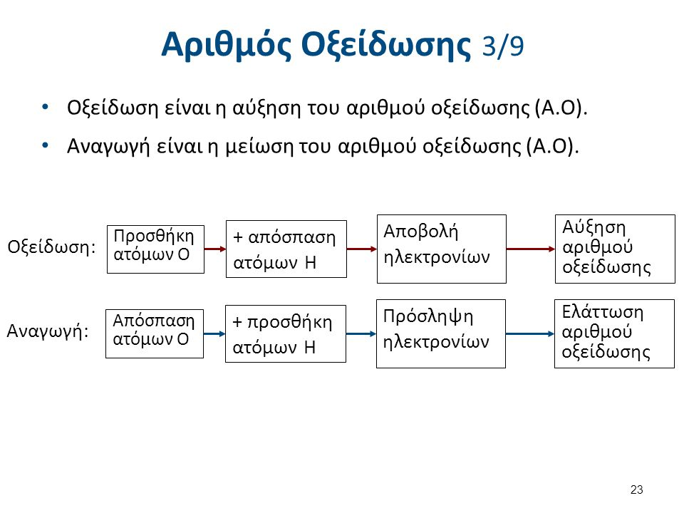 Αριθμός Οξείδωσης 3/9 Οξείδωση είναι η αύξηση του αριθμού οξείδωσης (Α.Ο). Αναγωγή είναι η μείωση του αριθμού οξείδωσης (Α.Ο). 23 Προσθήκη ατόμων Ο Οξ