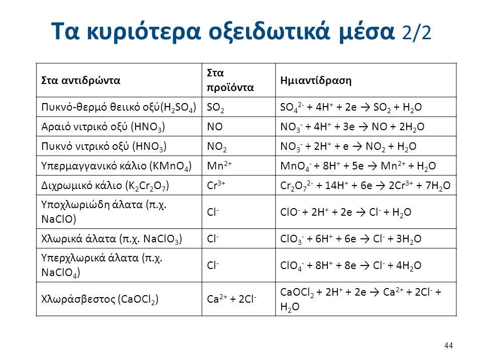 Τα κυριότερα οξειδωτικά μέσα 2/2 44 Στα αντιδρώντα Στα προϊόντα Ημιαντίδραση Πυκνό-θερμό θειικό οξύ(H 2 SO 4 )SO 2 SO 4 2- + 4H + + 2e → SO 2 + H 2 O