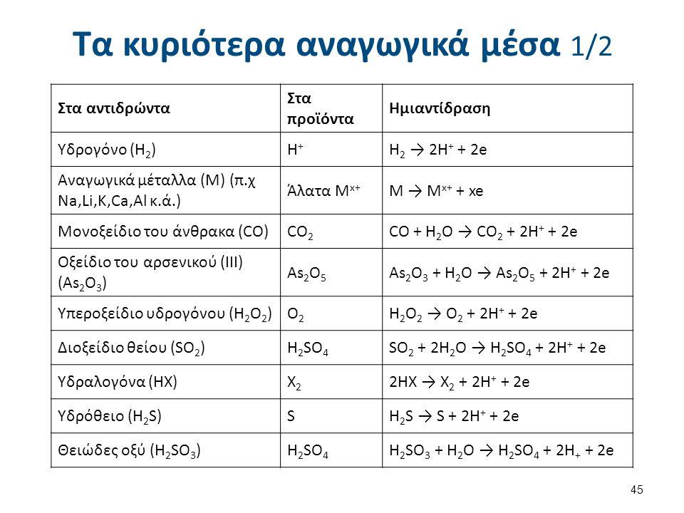Τα κυριότερα αναγωγικά μέσα 1/2 45 Στα αντιδρώντα Στα προϊόντα Ημιαντίδραση Υδρογόνο (Η 2 )Η+Η+ Η 2 → 2Η + + 2e Αναγωγικά μέταλλα (Μ) (π.χ Na,Li,K,Ca,