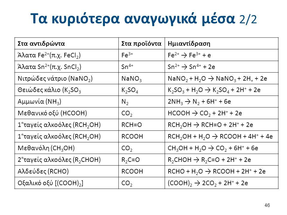 Τα κυριότερα αναγωγικά μέσα 2/2 46 Στα αντιδρώνταΣτα προϊόνταΗμιαντίδραση Άλατα Fe 2+ (π.χ. FeCl 2 )Fe 3+ Fe 2+ → Fe 3+ + e Άλατα Sn 2+ (π.χ. SnCl 2 )