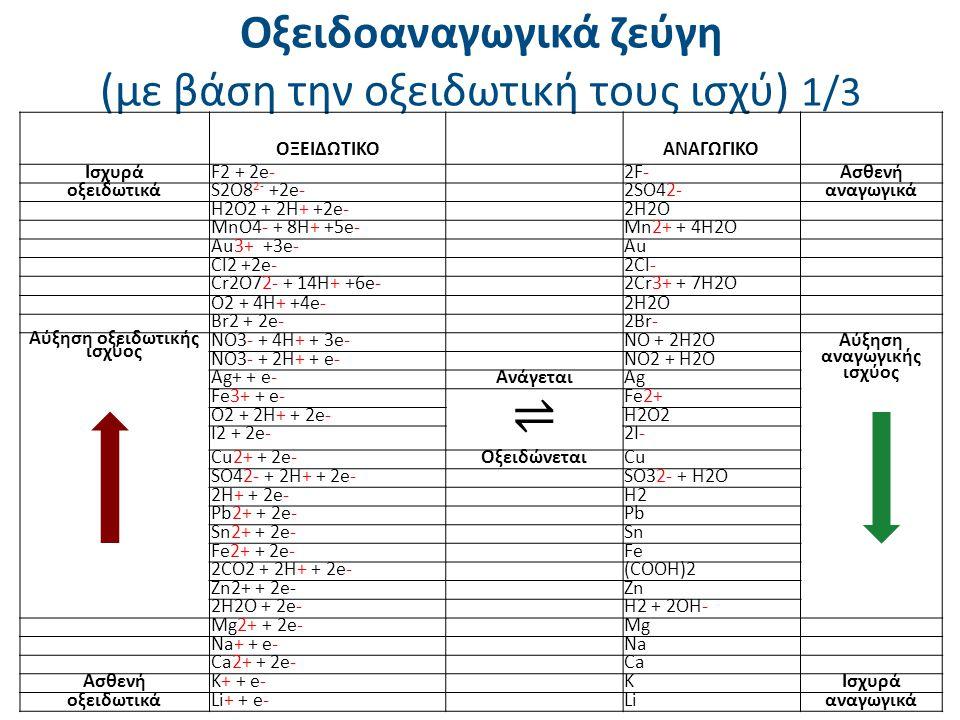 Οξειδοαναγωγικά ζεύγη (με βάση την οξειδωτική τους ισχύ) 1/3 ΟΞΕΙΔΩΤΙΚΟ ΑΝΑΓΩΓΙΚΟ ΙσχυράF2 + 2e-2F-Ασθενή οξειδωτικάS2O8 2- +2e-2SO42-αναγωγικά H2O2 +