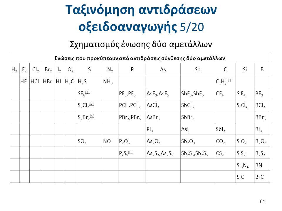 Ταξινόμηση αντιδράσεων οξειδοαναγωγής 5/20 Σχηματισμός ένωσης δύο αμετάλλων 61 Ενώσεις που προκύπτουν από αντιδράσεις σύνθεσης δύο αμετάλλων H2H2 F2F2