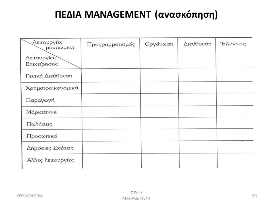 ΚΕΦΑΛΑΙΟ 6ο: ΠΕΔΙΑ MANAGEMENT 50 ΠΕΔΙΑ MANAGEMENT (ανασκόπηση)