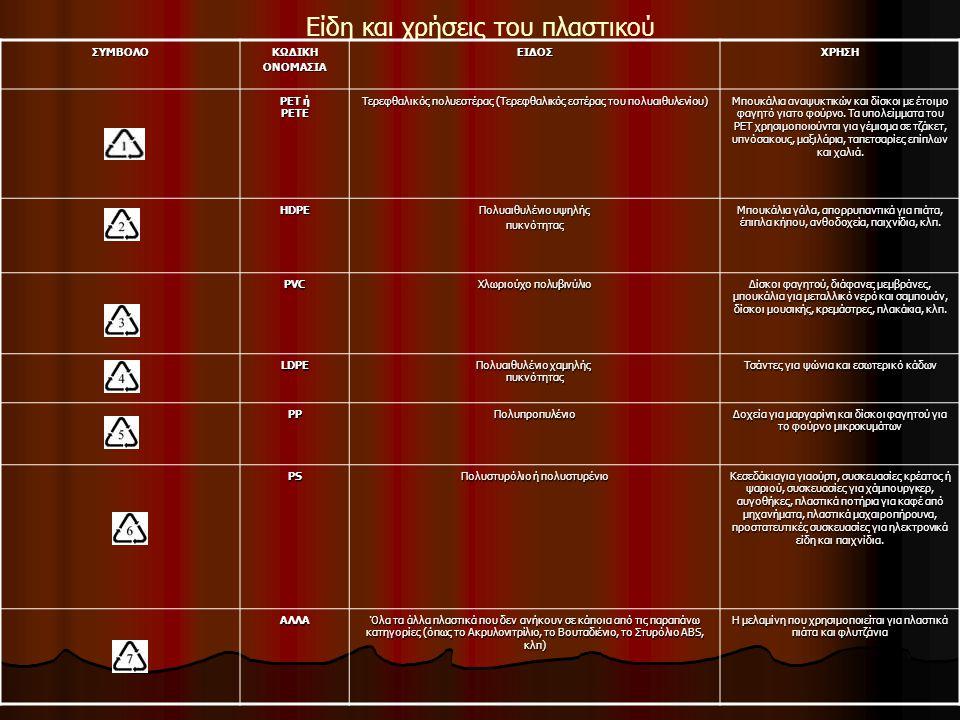 Είδη και χρήσεις του πλαστικούΣΥΜΒΟΛΟΚΩΔΙΚΗΟΝΟΜΑΣΙΑΕΙΔΟΣΧΡΗΣΗ PET ή PETE Τερεφθαλικός πολυεστέρας (Τερεφθαλικός εστέρας του πολυαιθυλενίου) Μπουκάλια