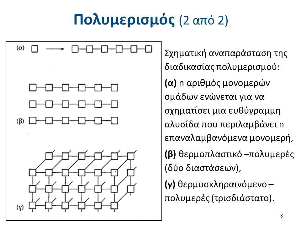 Πολυμερισμός (2 από 2) Σχηματική αναπαράσταση της διαδικασίας πολυμερισμού: (α) n αριθμός μονομερών ομάδων ενώνεται για να σχηματίσει μια ευθύγραμμη α
