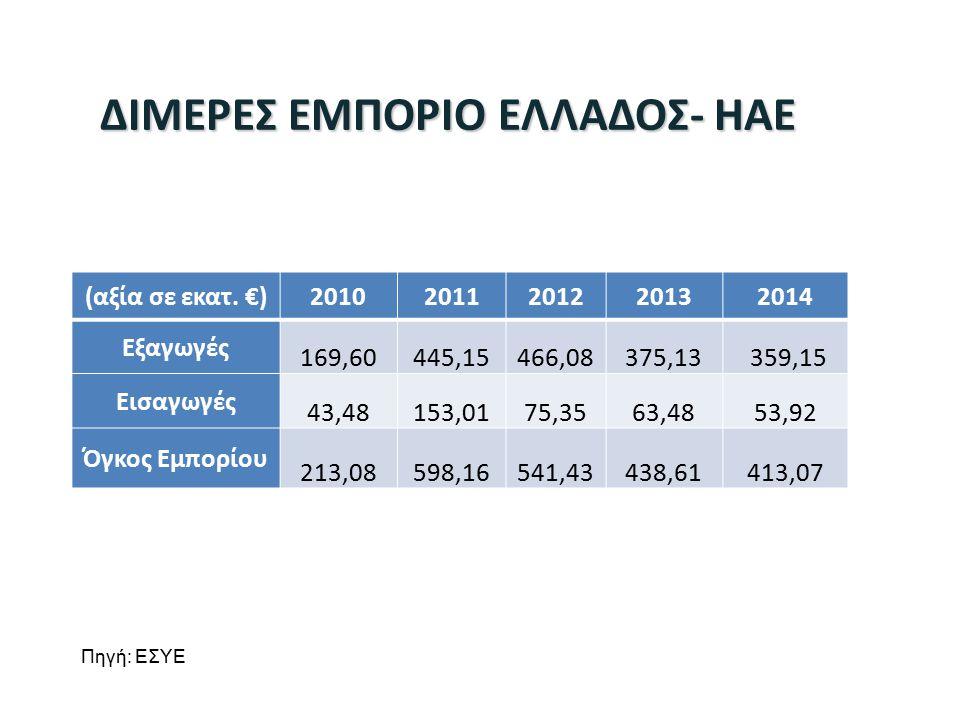 ΔΙΜΕΡΕΣ ΕΜΠΟΡΙΟ ΕΛΛΑΔΟΣ- ΗΑΕ Πηγή: EΣΥΕ (αξία σε εκατ.