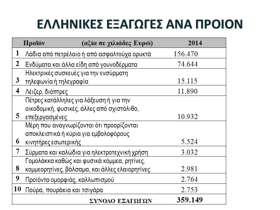 ΕΛΛΗΝΙΚΕΣ ΕΞΑΓΩΓΕΣ ΑΝΑ ΠΡΟΙΟΝ Προϊόν (αξία σε χιλιάδες Ευρώ)2014 1 Λάδια από πετρέλαιο ή από ασφαλτούχα ορυκτά 156.470 2 Ενδύματα και άλλα είδη από γουνοδέρματα 74.644 3 Ηλεκτρικές συσκευές για την ενσύρματη τηλεφωνία ή τηλεγραφία 15.115 4 Λέιζερ, διόπτρες 11.890 5 Πέτρες κατάλληλες για λάξευση ή για την οικοδομική, φυσικές, άλλες από σχιστόλιθο, επεξεργασμένες 10.932 6 Μέρη που αναγνωρίζονται ότι προορίζονται αποκλειστικά ή κύρια για εμβολοφόρους κινητήρες εσωτερικής 5.524 7 Σύρματα και καλώδια για ηλεκτροτεχνική χρήση 3.032 8 Γομολάκκα καθώς και φυσικά κόμμεα, ρητίνες, κομμεορητίνες, βάλσαμα, και άλλες ελαιορητίνες 2.981 9 Προϊόντα ομορφιάς, καλλωπισμού 2.764 10 Πούρα, πουράκια και τσιγάρα 2.753 ΣΥΝΟΛΟ ΕΞΑΓΩΓΩΝ 359.149