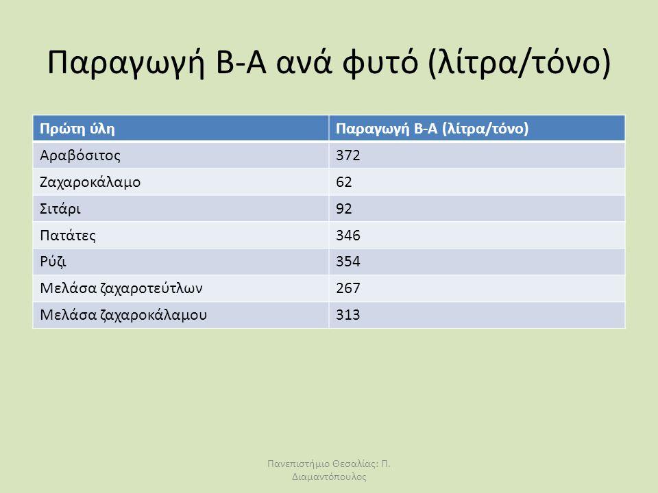 Παραγωγή Β-Α ανά φυτό (λίτρα/τόνο) Πρώτη ύληΠαραγωγή Β-Α (λίτρα/τόνο) Αραβόσιτος372 Ζαχαροκάλαμο62 Σιτάρι92 Πατάτες346 Ρύζι354 Μελάσα ζαχαροτεύτλων267