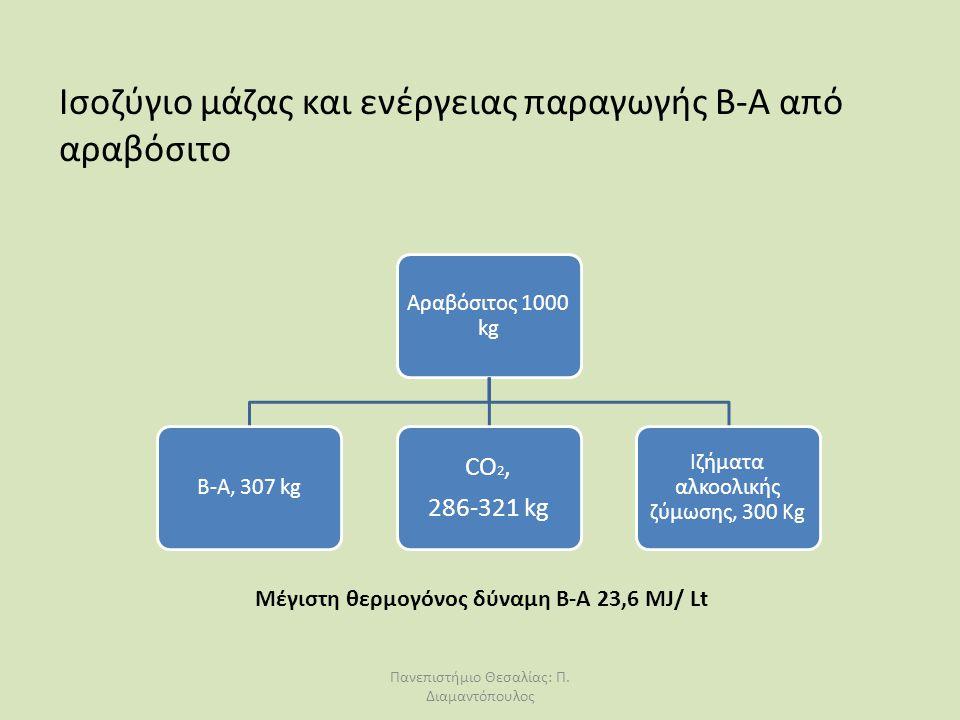 Ισοζύγιο μάζας και ενέργειας παραγωγής Β-Α από αραβόσιτο Αραβόσιτος 1000 kg B-A, 307 kg CO 2, 286-321 kg Ιζήματα αλκοολικής ζύμωσης, 300 Kg Mέγιστη θε