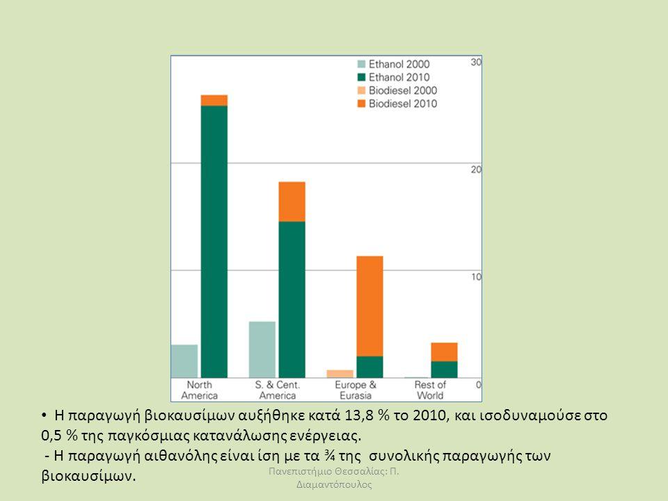 Η παραγωγή βιοκαυσίμων αυξήθηκε κατά 13,8 % το 2010, και ισοδυναμούσε στο 0,5 % της παγκόσμιας κατανάλωσης ενέργειας. - Η παραγωγή αιθανόλης είναι ίση