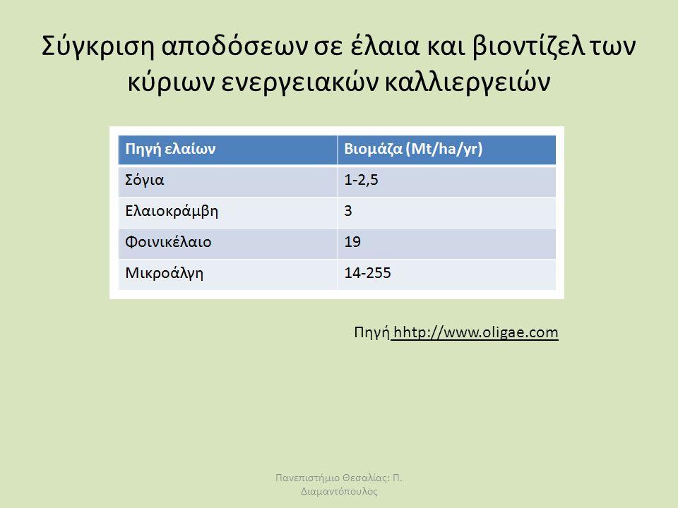 Σύγκριση αποδόσεων σε έλαια και βιοντίζελ των κύριων ενεργειακών καλλιεργειών Πηγή hhtp://www.oligae.com Πανεπιστήμιο Θεσαλίας: Π. Διαμαντόπουλος