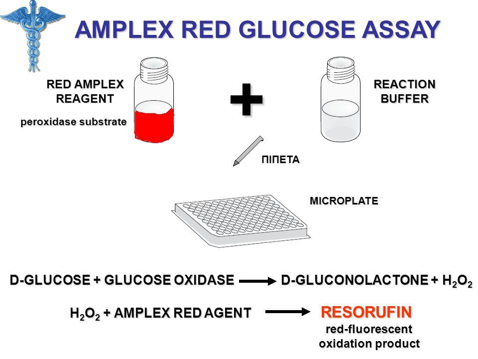 AMPLEX RED GLUCOSE ASSAY + RED AMPLEX REAGENT REACTIONBUFFER ΠΙΠΕΤΑ MICROPLATE D-GLUCOSE + GLUCOSE OXIDASE D-GLUCONOLACTONE + H 2 O 2 H 2 O 2 + AMPLEX