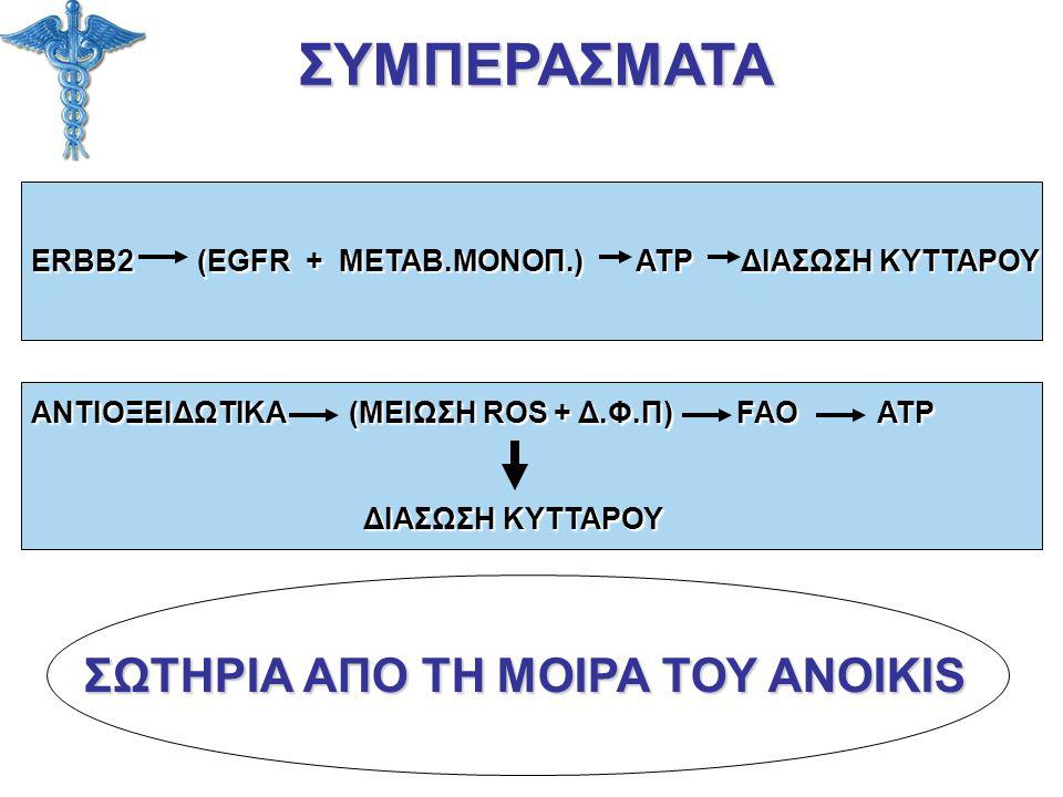 ΣΥΜΠΕΡΑΣΜΑΤΑ ERBB2 (EGFR + ΜΕΤΑΒ.ΜΟΝΟΠ.) ATP ΔΙΑΣΩΣΗ ΚΥΤΤΑΡΟΥ ΑΝΤΙΟΞΕΙΔΩΤΙΚΑ (ΜΕΙΩΣΗ ROS + Δ.Φ.Π) FAO ATP ΔΙΑΣΩΣΗ ΚΥΤΤΑΡΟΥ ΔΙΑΣΩΣΗ ΚΥΤΤΑΡΟΥ ΣΩΤΗΡΙΑ ΑΠ