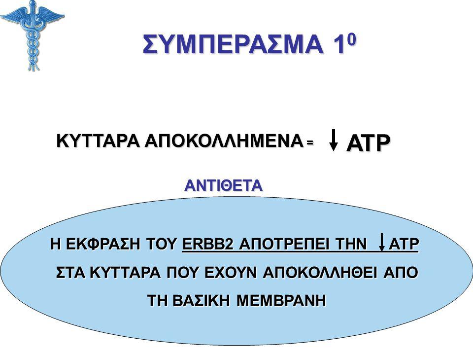 ΣΥΜΠΕΡΑΣΜΑ 1 0 ΚΥΤΤΑΡΑ ΑΠΟΚΟΛΛΗΜΕΝΑ = ATP ΑΝΤΙΘΕΤΑ Η ΕΚΦΡΑΣΗ ΤΟΥ ERBB2 ΑΠΟΤΡΕΠΕΙ ΤΗΝ ATP ΣΤΑ ΚΥΤΤΑΡΑ ΠΟΥ ΕΧΟΥΝ ΑΠΟΚΟΛΛΗΘΕΙ ΑΠΟ ΤΗ ΒΑΣΙΚΗ ΜΕΜΒΡΑΝΗ