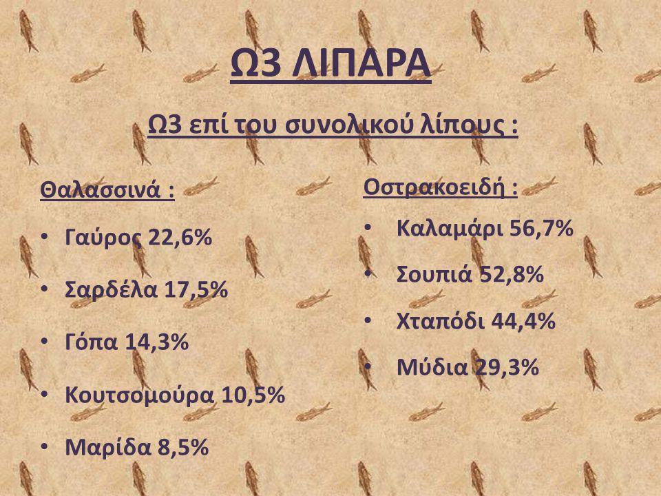 Ω3 ΛΙΠΑΡΑ Θαλασσινά : Γαύρος 22,6% Σαρδέλα 17,5% Γόπα 14,3% Kουτσομούρα 10,5% Mαρίδα 8,5% Ω3 επί του συνολικού λίπους : Οστρακοειδή : Kαλαμάρι 56,7% Σ