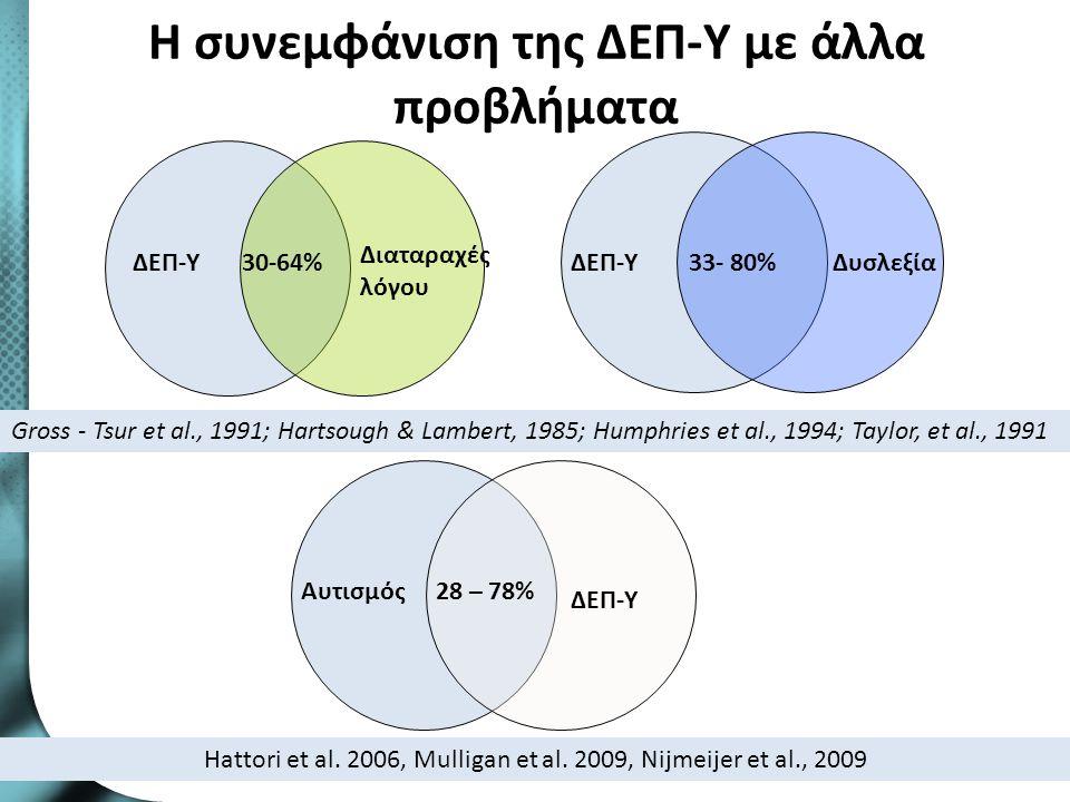 Η συνεμφάνιση της ΔΕΠ-Υ με άλλα προβλήματα 18 33- 80%ΔΕΠ-ΥΔυσλεξίαΔΕΠ-Υ Διαταραχές λόγου 30-64% Gross - Tsur et al., 1991; Hartsough & Lambert, 1985;