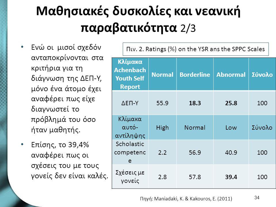 Μαθησιακές δυσκολίες και νεανική παραβατικότητα 2/3 Ενώ οι μισοί σχεδόν ανταποκρίνονται στα κριτήρια για τη διάγνωση της ΔΕΠ-Υ, μόνο ένα άτομο έχει αν