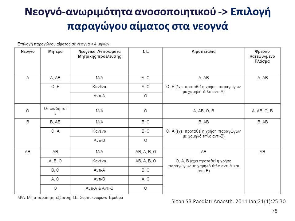Νεογνό-ανωριμότητα ανοσοποιητικού -> Επιλογή παραγώγου αίματος στα νεογνά Επιλογή παραγώγου αίματος σε νεογνά < 4 μηνών ΝεογνόΜητέραΝεογνικά Αντισώματ