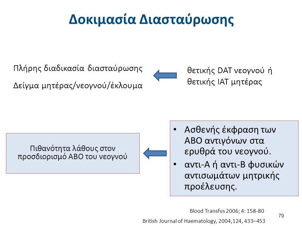 Πλήρης διαδικασία διασταύρωσης Δείγμα μητέρας/νεογνού/έκλουμα Πιθανότητα λάθους στον προσδιορισμό ΑΒΟ του νεογνού Ασθενής έκφραση των ΑΒΟ αντιγόνων στ