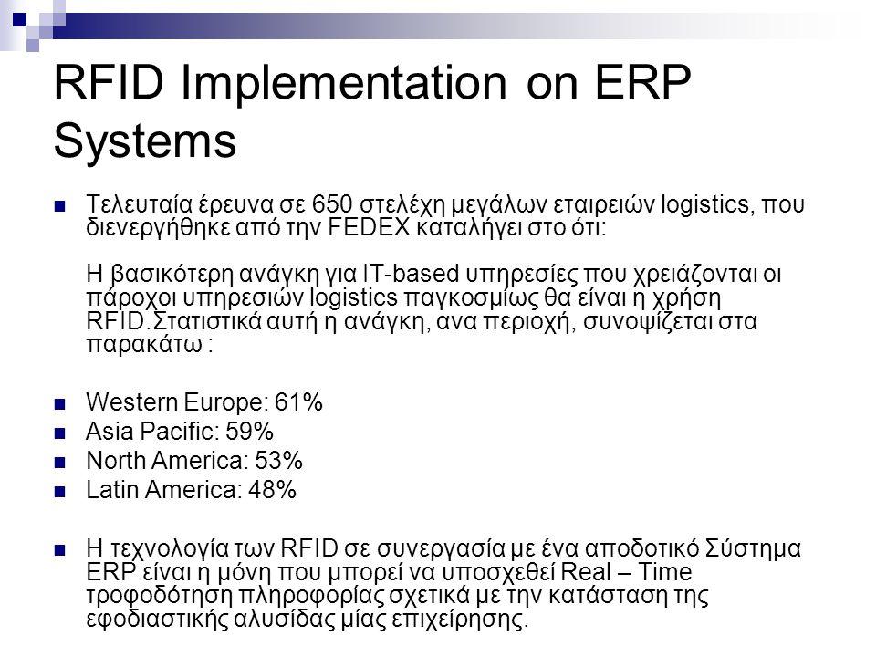 RFID Implementation on ERP Systems Τελευταία έρευνα σε 650 στελέχη μεγάλων εταιρειών logistics, που διενεργήθηκε από την FEDEX καταλήγει στο ότι: Η βα