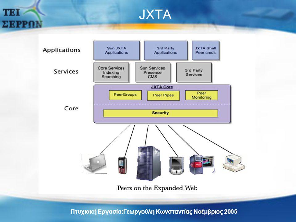 JXTA Πτυχιακή Εργασία:Γεωργούλη Κωνσταντίας Νοέμβριος 2005