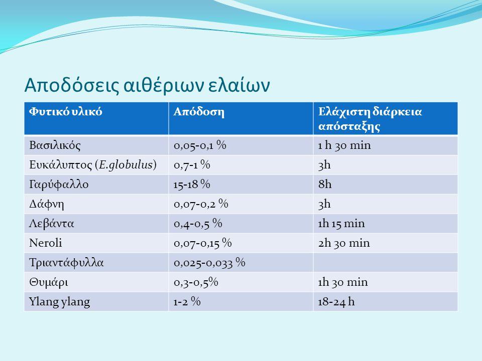Αποδόσεις αιθέριων ελαίων Φυτικό υλικόΑπόδοσηΕλάχιστη διάρκεια απόσταξης Βασιλικός0,05-0,1 %1 h 30 min Ευκάλυπτος (Ε.globulus)0,7-1 %3h Γαρύφαλλο15-18 %8h Δάφνη0,07-0,2 %3h Λεβάντα0,4-0,5 %1h 15 min Νeroli0,07-0,15 %2h 30 min Τριαντάφυλλα0,025-0,033 % Θυμάρι0,3-0,5%1h 30 min Ylang ylang1-2 %18-24 h
