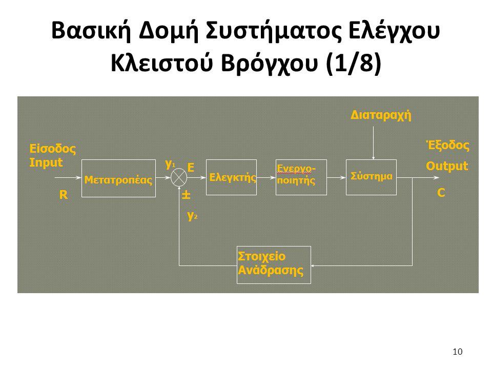 10 Βασική Δομή Συστήματος Ελέγχου Κλειστού Βρόγχου (1/8)