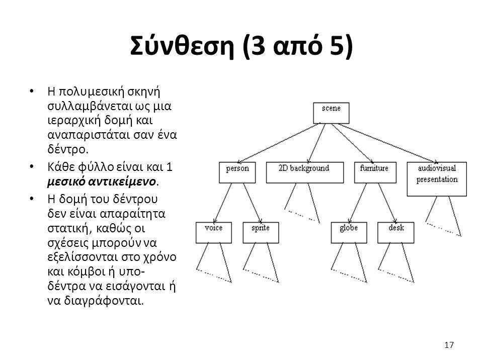 Σύνθεση (3 από 5) Η πολυμεσική σκηνή συλλαμβάνεται ως μια ιεραρχική δομή και αναπαριστάται σαν ένα δέντρο. Κάθε φύλλο είναι και 1 μεσικό αντικείμενο.