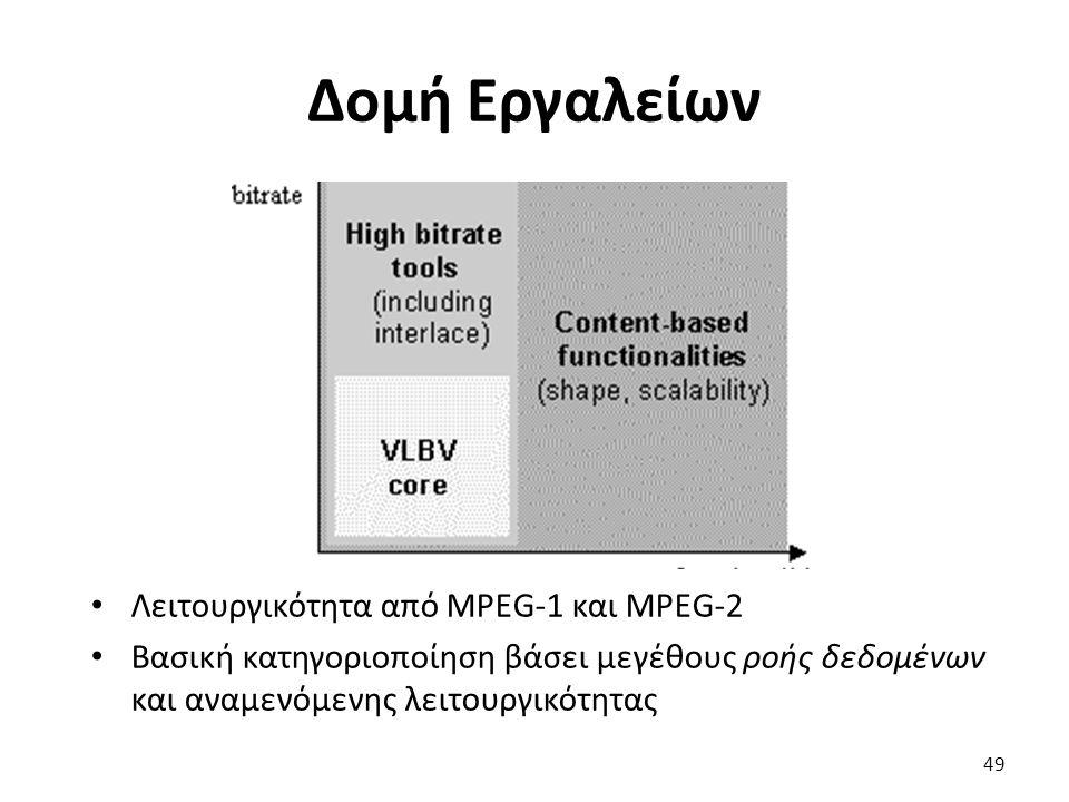 Δομή Εργαλείων Λειτουργικότητα από MPEG-1 και MPEG-2 Βασική κατηγοριοποίηση βάσει μεγέθους ροής δεδομένων και αναμενόμενης λειτουργικότητας 49
