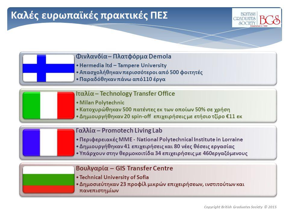 Copyright British Graduates Society © 2015 Καλές ευρωπαϊκές πρακτικές ΠΕΣ Φινλανδία – Πλατφόρμα Demola Hermedia ltd – Tampere University Απασχολήθηκαν περισσότεροι από 500 φοιτητές Παραδόθηκαν πάνω από110 έργα Φινλανδία – Πλατφόρμα Demola Hermedia ltd – Tampere University Απασχολήθηκαν περισσότεροι από 500 φοιτητές Παραδόθηκαν πάνω από110 έργα Ιταλία – Technology Transfer Office Milan Polytechnic Κατοχυρώθηκαν 500 πατέντες εκ των οποίων 50% σε χρήση Δημιουργήθηκαν 20 spin-off επιχειρήσεις με ετήσιο τζίρο €11 εκ Ιταλία – Technology Transfer Office Milan Polytechnic Κατοχυρώθηκαν 500 πατέντες εκ των οποίων 50% σε χρήση Δημιουργήθηκαν 20 spin-off επιχειρήσεις με ετήσιο τζίρο €11 εκ Γαλλία – Promotech Living Lab Περιφερειακές ΜΜΕ - National Polytechnical Institute in Lorraine Δημιουργήθηκαν 41 επιχειρήσεις και 80 νέες θέσεις εργασίας Υπάρχουν στην θερμοκοιτίδα 34 επιχειρήσεις με 460εργαζόμενους Γαλλία – Promotech Living Lab Περιφερειακές ΜΜΕ - National Polytechnical Institute in Lorraine Δημιουργήθηκαν 41 επιχειρήσεις και 80 νέες θέσεις εργασίας Υπάρχουν στην θερμοκοιτίδα 34 επιχειρήσεις με 460εργαζόμενους Βουλγαρία – GIS Transfer Centre Technical University of Sofia Δημοσιεύτηκαν 23 προφίλ μικρών επιχειρήσεων, ινστιτούτων και πανεπιστημίων Βουλγαρία – GIS Transfer Centre Technical University of Sofia Δημοσιεύτηκαν 23 προφίλ μικρών επιχειρήσεων, ινστιτούτων και πανεπιστημίων
