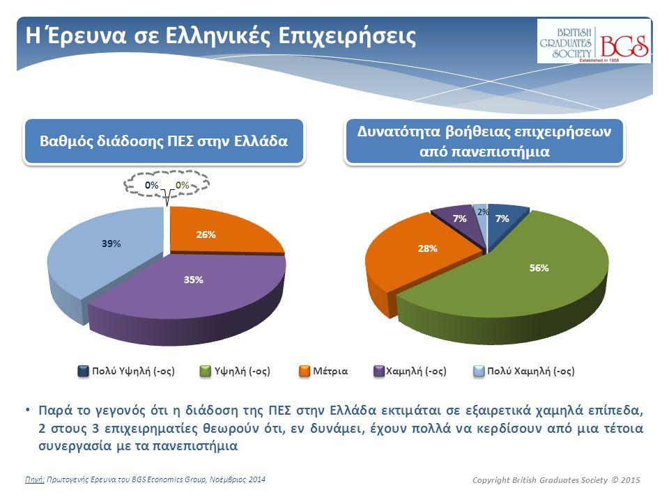 Copyright British Graduates Society © 2015 H Έρευνα σε Ελληνικές Επιχειρήσεις Παρά το γεγονός ότι η διάδοση της ΠΕΣ στην Ελλάδα εκτιμάται σε εξαιρετικά χαμηλά επίπεδα, 2 στους 3 επιχειρηματίες θεωρούν ότι, εν δυνάμει, έχουν πολλά να κερδίσουν από μια τέτοια συνεργασία με τα πανεπιστήμια Πολύ Υψηλή (-ος) Υψηλή (-ος) Μέτρια Χαμηλή (-ος) Πολύ Χαμηλή (-ος) Βαθμός διάδοσης ΠΕΣ στην Ελλάδα Δυνατότητα βοήθειας επιχειρήσεων από πανεπιστήμια Πηγή: Πρωτογενής Έρευνα του BGS Economics Group, Νοέμβριος 2014