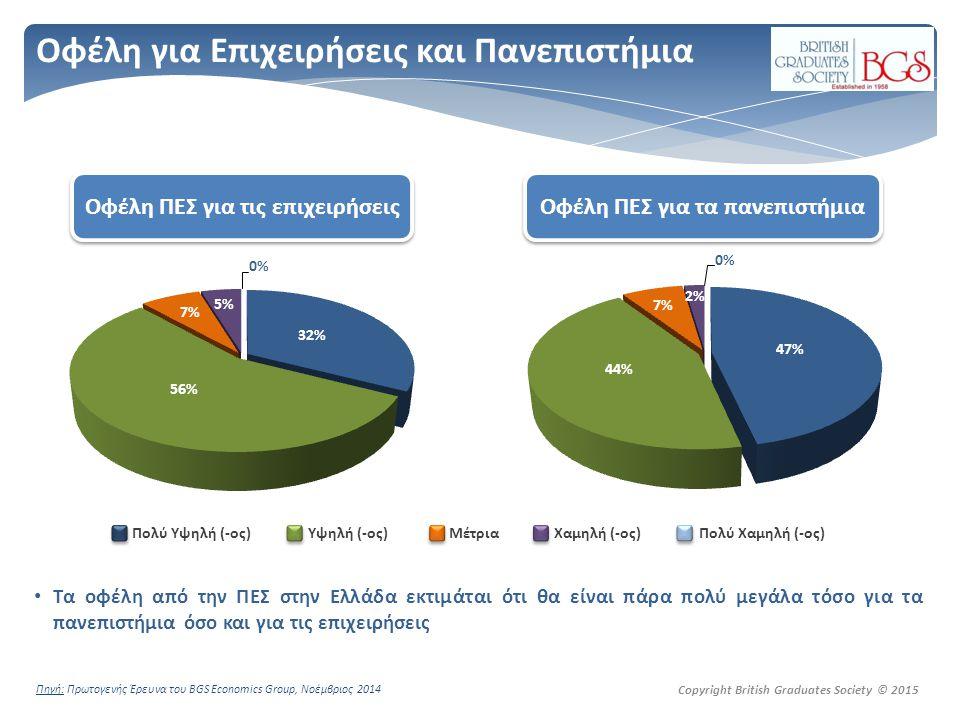 Copyright British Graduates Society © 2015 Οφέλη για Επιχειρήσεις και Πανεπιστήμια Τα οφέλη από την ΠΕΣ στην Ελλάδα εκτιμάται ότι θα είναι πάρα πολύ μεγάλα τόσο για τα πανεπιστήμια όσο και για τις επιχειρήσεις Οφέλη ΠΕΣ για τις επιχειρήσεις Οφέλη ΠΕΣ για τα πανεπιστήμια Πολύ Υψηλή (-ος) Υψηλή (-ος) Μέτρια Χαμηλή (-ος) Πολύ Χαμηλή (-ος) Πηγή: Πρωτογενής Έρευνα του BGS Economics Group, Νοέμβριος 2014