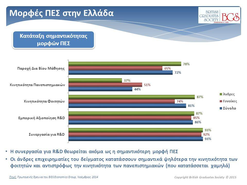 Copyright British Graduates Society © 2015 Μορφές ΠΕΣ στην Ελλάδα H συνεργασία για R&D θεωρείται ακόμα ως η σημαντικότερη μορφή ΠΕΣ Οι άνδρες επιχειρηματίες του δείγματος κατατάσσουν σημαντικά ψηλότερα την κινητικότητα των φοιτητών και αντιστρόφως την κινητικότητα των πανεπιστημιακών (που κατατάσσεται χαμηλά) Πηγή: Πρωτογενής Έρευνα του BGS Economics Group, Νοέμβριος 2014 Κατάταξη σημαντικότητας μορφών ΠΕΣ