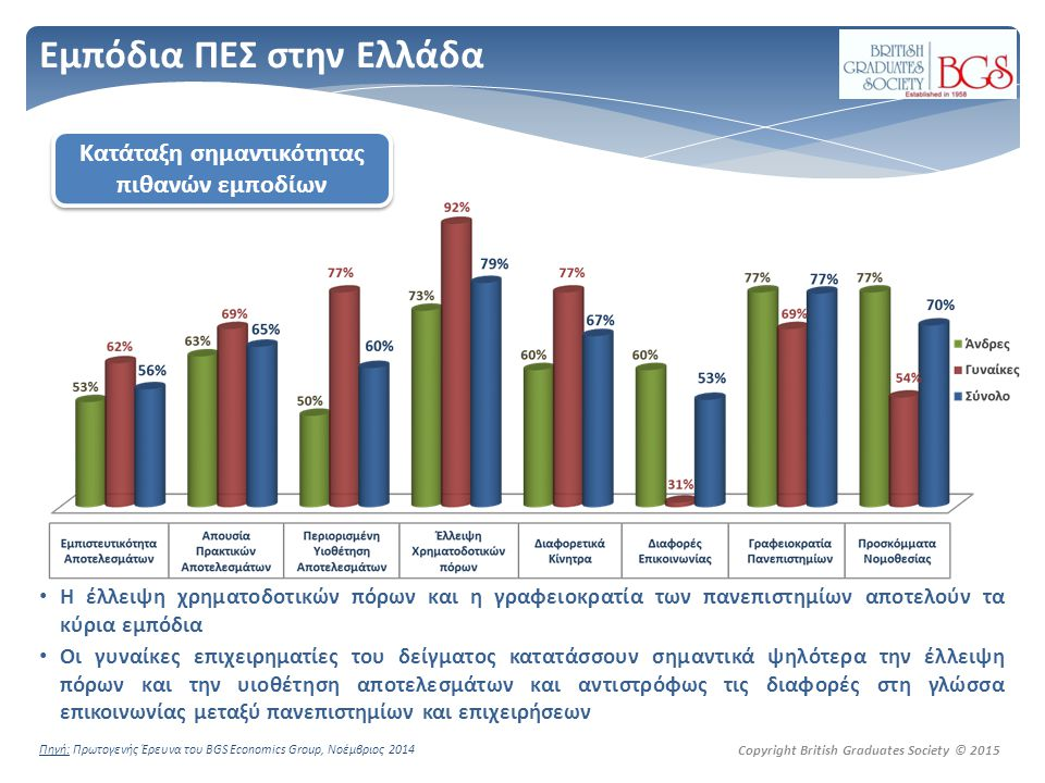 Copyright British Graduates Society © 2015 Εμπόδια ΠΕΣ στην Ελλάδα H έλλειψη χρηματοδοτικών πόρων και η γραφειοκρατία των πανεπιστημίων αποτελούν τα κύρια εμπόδια Οι γυναίκες επιχειρηματίες του δείγματος κατατάσσουν σημαντικά ψηλότερα την έλλειψη πόρων και την υιοθέτηση αποτελεσμάτων και αντιστρόφως τις διαφορές στη γλώσσα επικοινωνίας μεταξύ πανεπιστημίων και επιχειρήσεων Κατάταξη σημαντικότητας πιθανών εμποδίων Πηγή: Πρωτογενής Έρευνα του BGS Economics Group, Νοέμβριος 2014